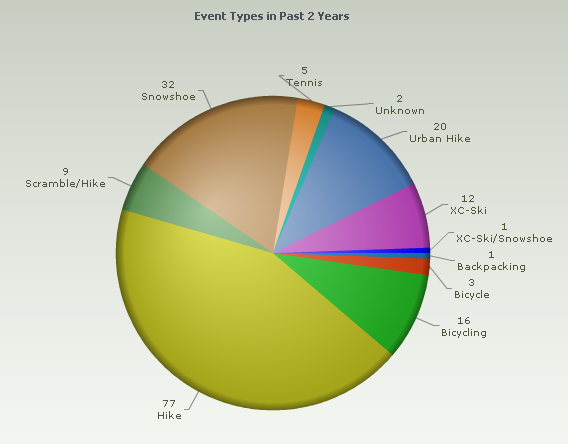 Pie Chart - Most Recent Events